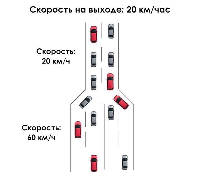 аналогия скорости с дорожным движением